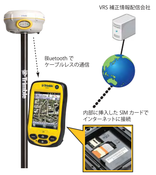 Trimble R4 GNSS VRS BundleでのVRS-RTK模式図